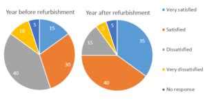 How to Report Survey Results Bizfluent